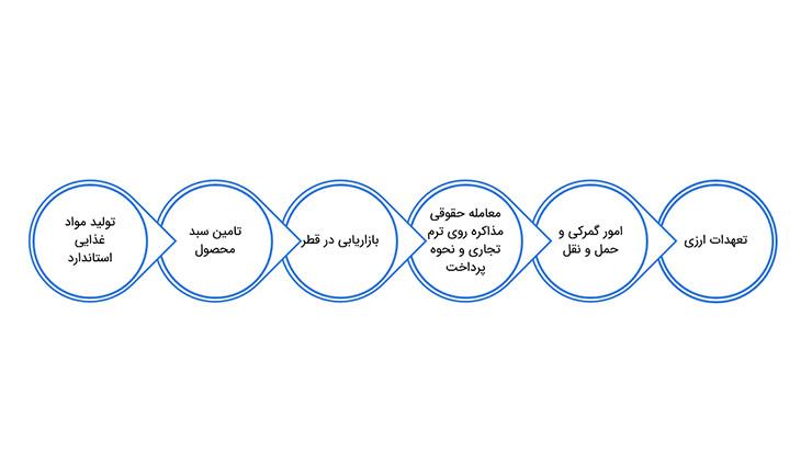 صادرات مواد غذایی به قطر